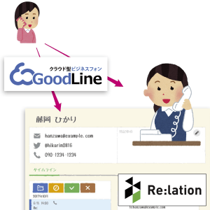relationシステム連携イメージ