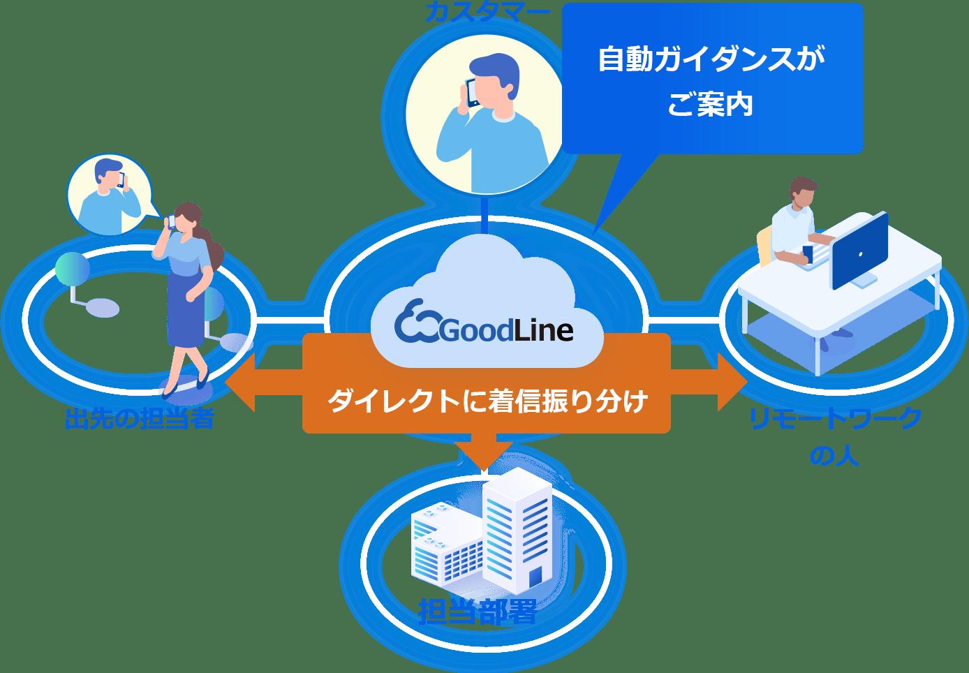 GoodLineクラウド電話帳